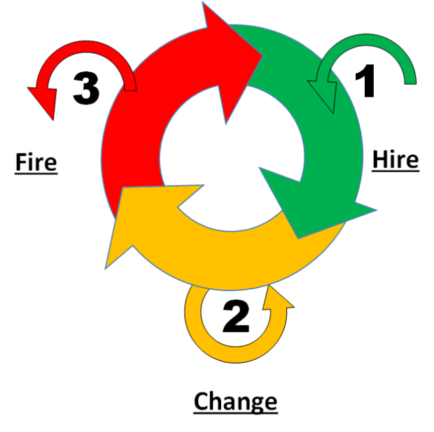 hire-change-fire2