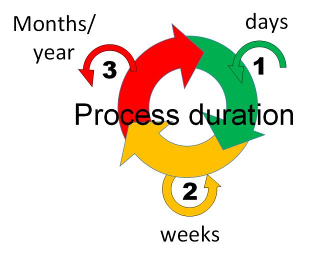 procesduration
