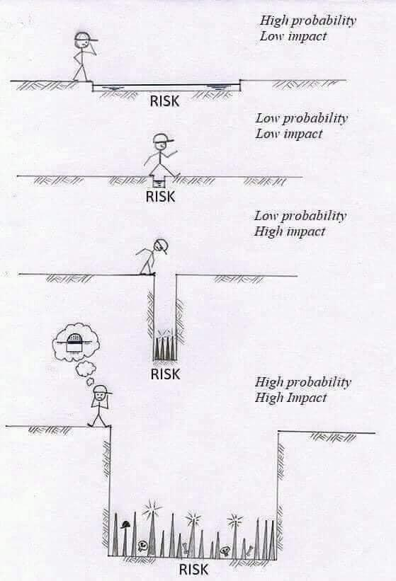 risk classification